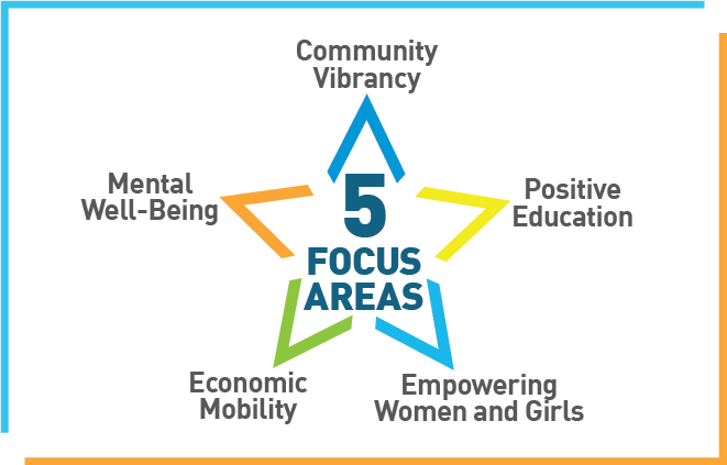 Five Focus Areas for Grants