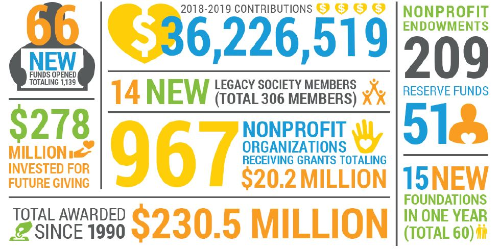 Outstanding year of generosity & impact